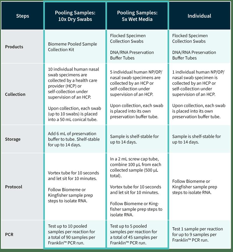 Pooled Sample Workflow-2