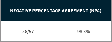 Negative Percentage Agreement (NPA)