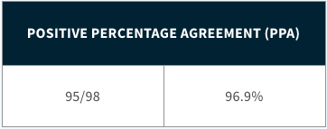 Positive Percentage Agreement (PPA)